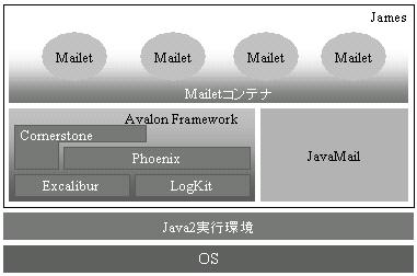 Apache Jamesによるメールアプリ...